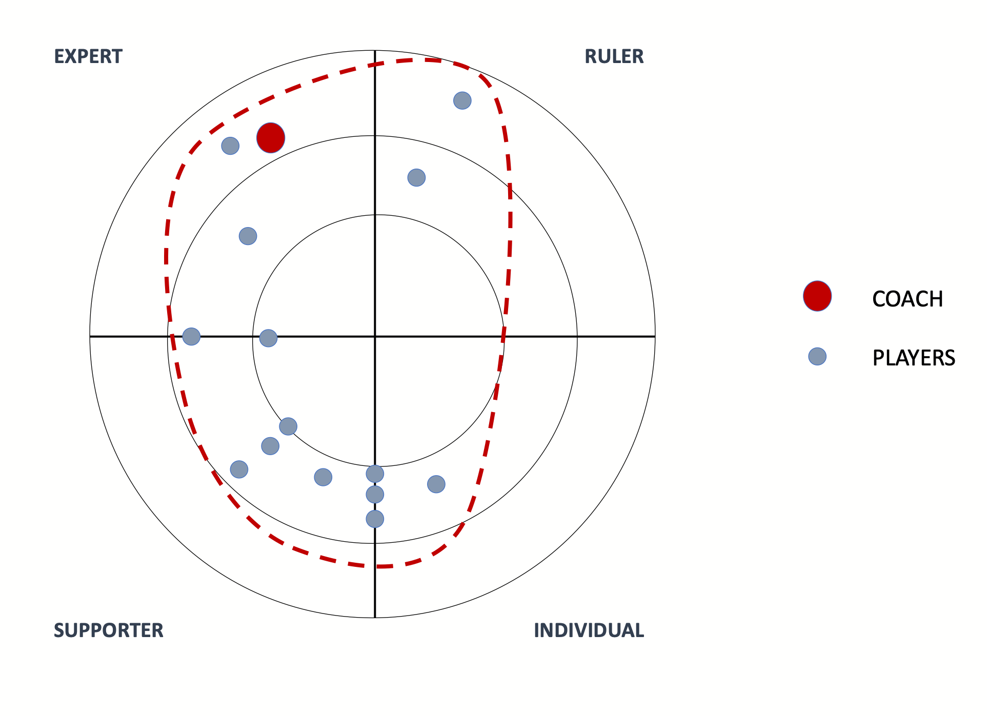 A successful coach-team personality connection