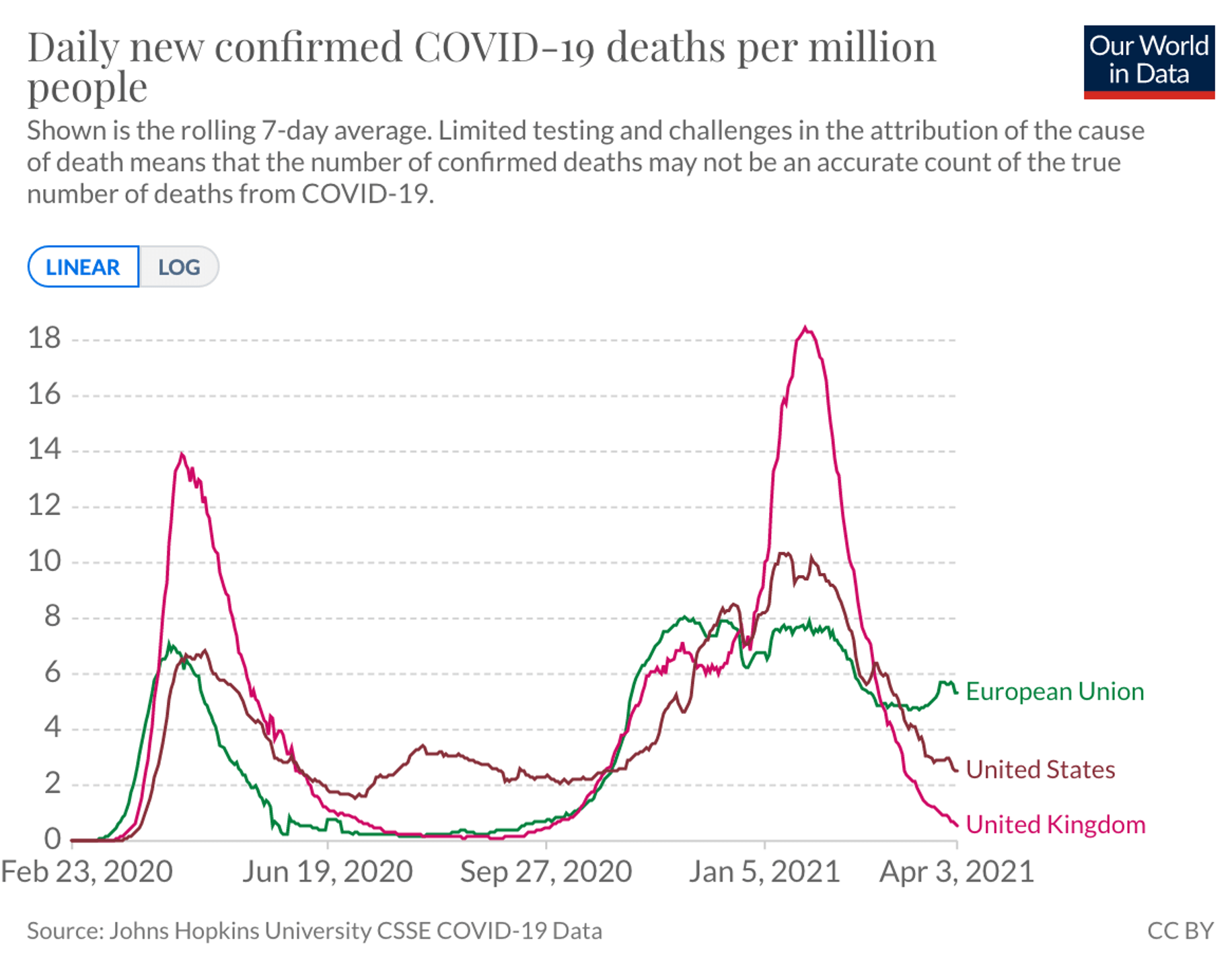 Daily new confirmed COVID-19 deaths per million poeple