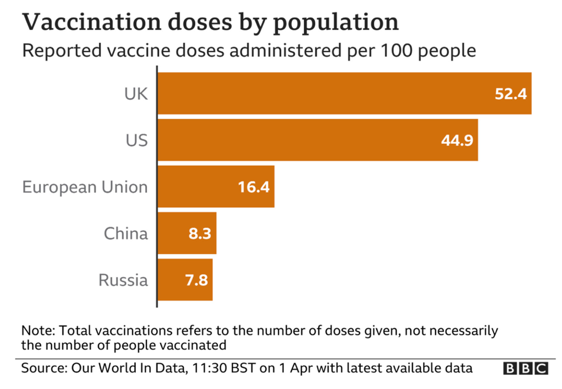 Vaccinations doses by population