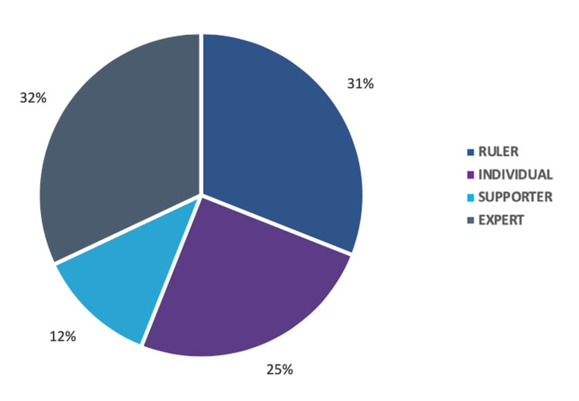 Men's Handball Champions League 2018-19, Personality distribution of the winning team, Barca Lassa